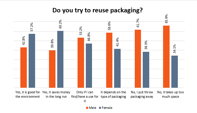 Gender Results - Image - Do the public attempt to reuse their packaging?