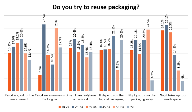 Age Results - Image - Do the public attempt to reuse their packaging?